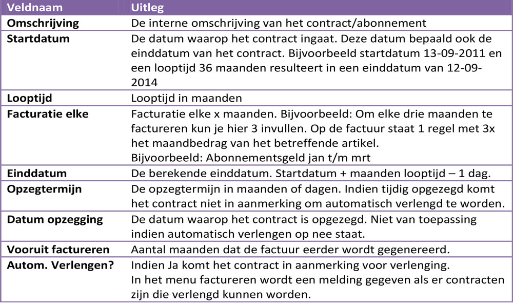 Uitleg contractenscherm in e-Captain